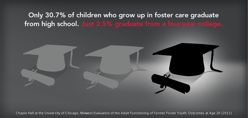 Foster care college statistics