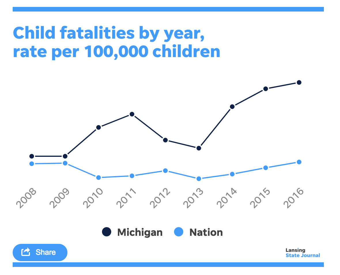 More Michigan kids die despite 10 years of trying to fix the system meant to protect them